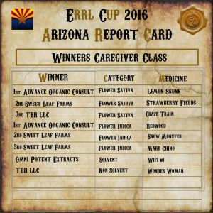 errl cup results patients