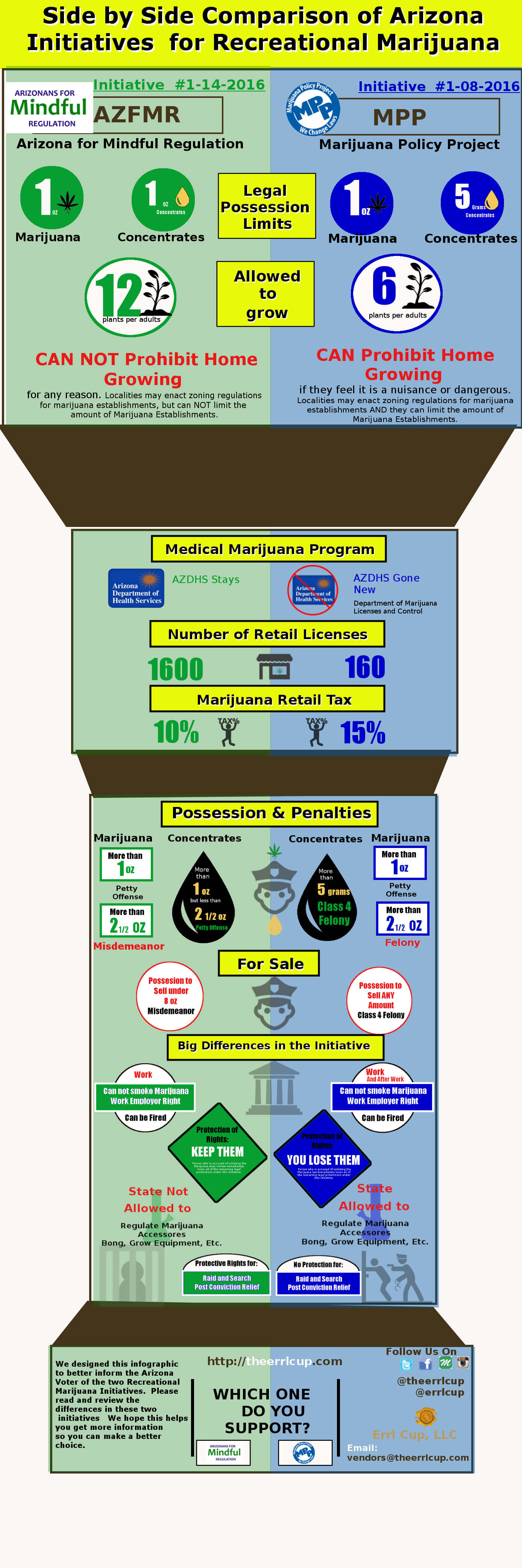 compare azfmr and mpp marijuana