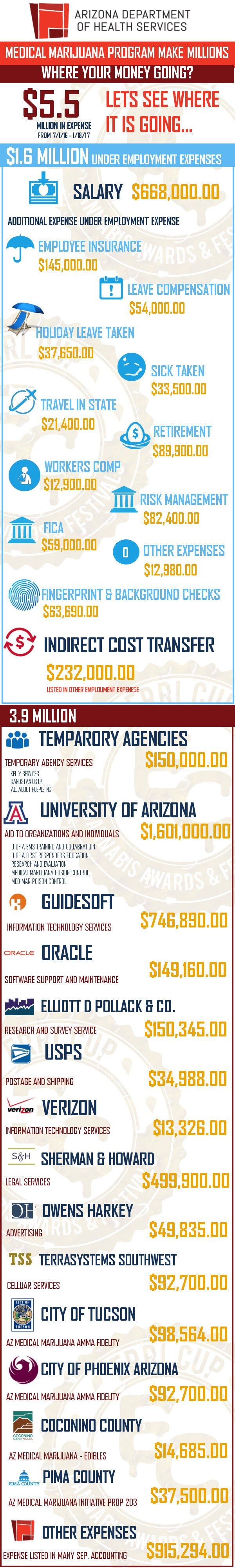 azdhs expense costs